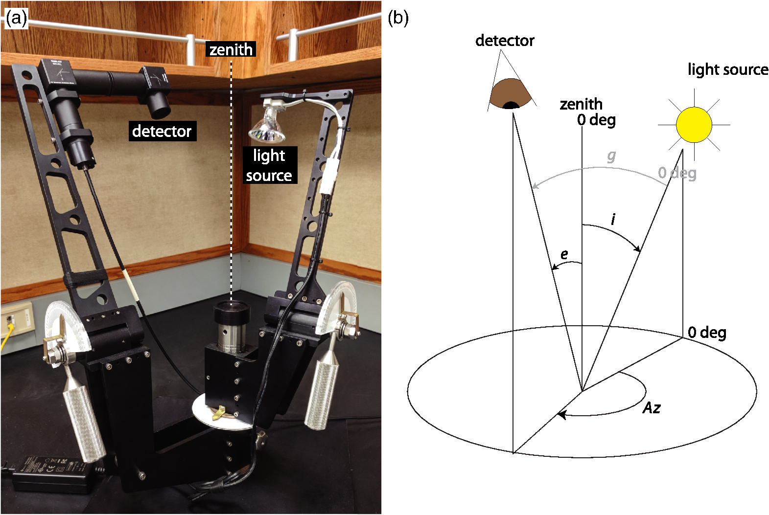 Photometric characterization of Lucideon and Avian