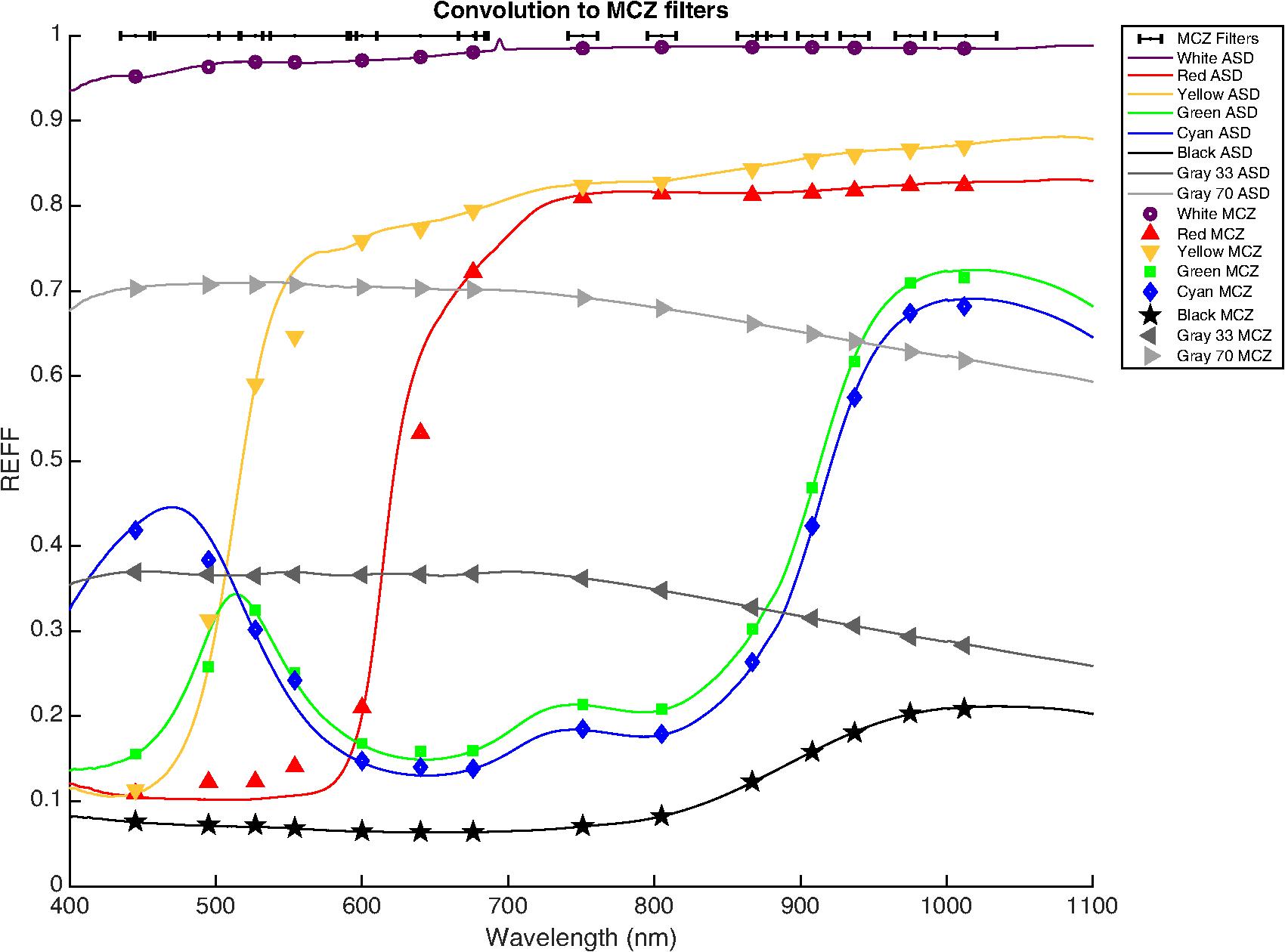Photometric characterization of Lucideon and Avian Technologies