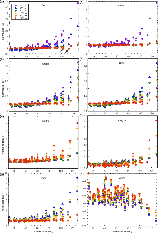 Photometric characterization of Lucideon and Avian