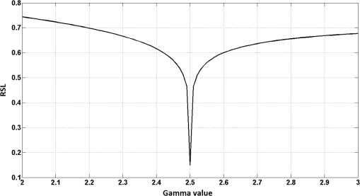 Simultaneous one-shot profilometry and gamma correction