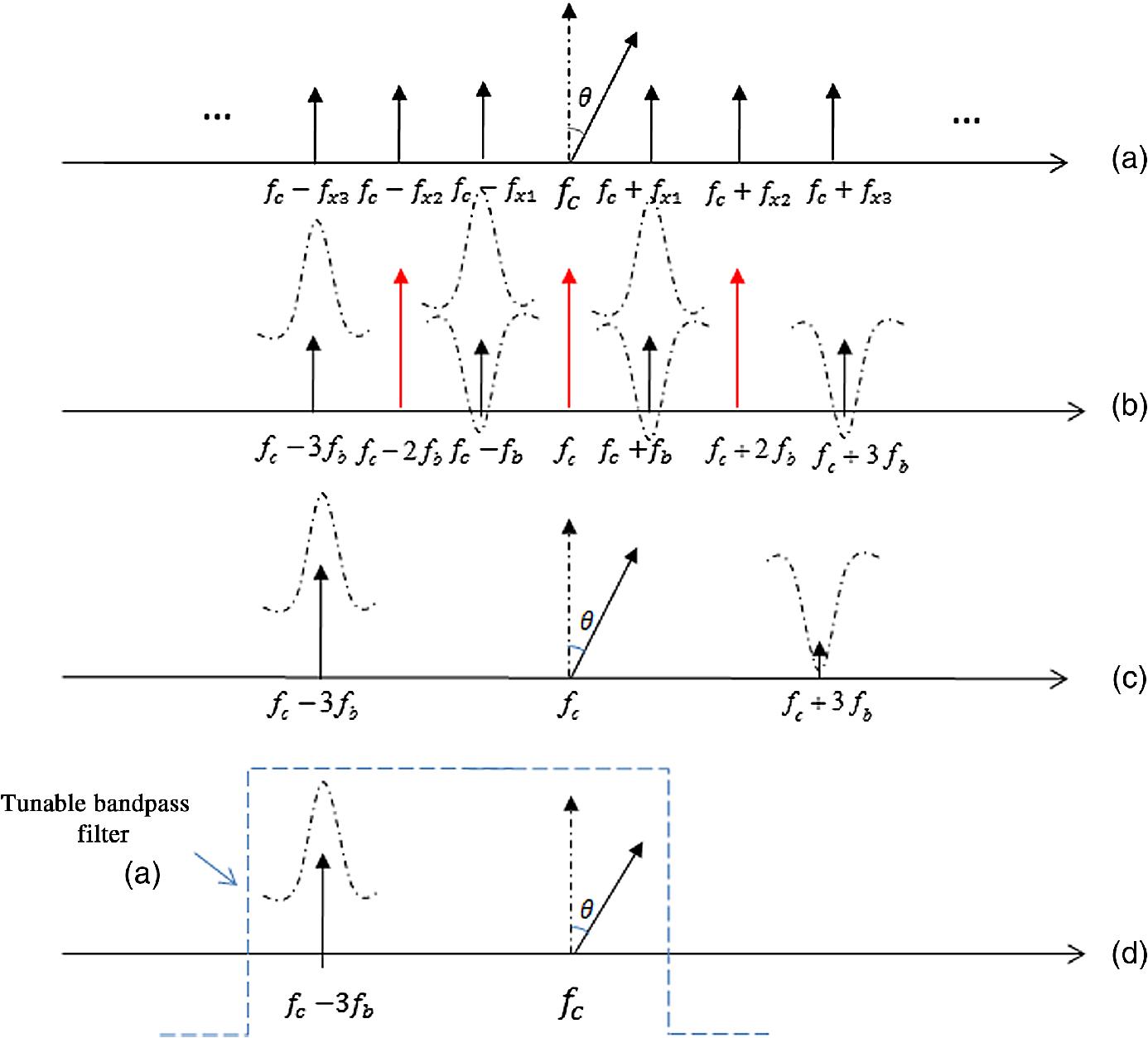Triple frequency- and phase-tunable optoelectronic oscillator based