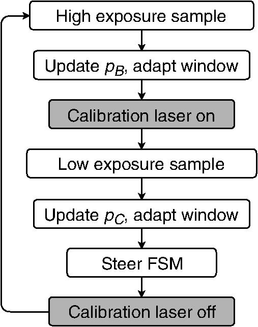 On-orbit beam pointing calibration for nanosatellite laser