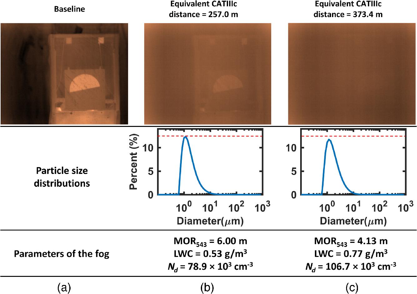 Measuring resolution degradation of long-wavelength infrared imagery