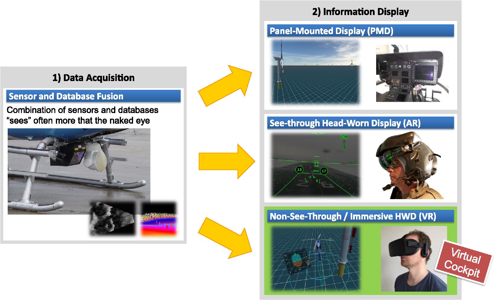 Virtual Cockpit: an immersive head-worn display as human–machine