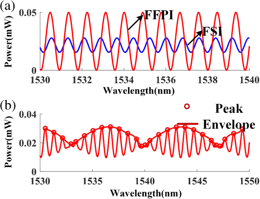 Research on temperature sensing characteristics with