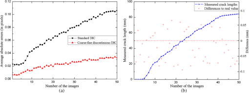 Crack recognition and reconstruction with coarse–fine discontinuous
