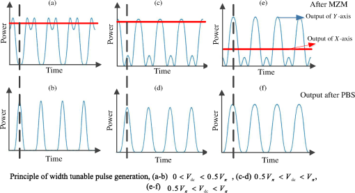 Width-tunable optical pulse generator based on the