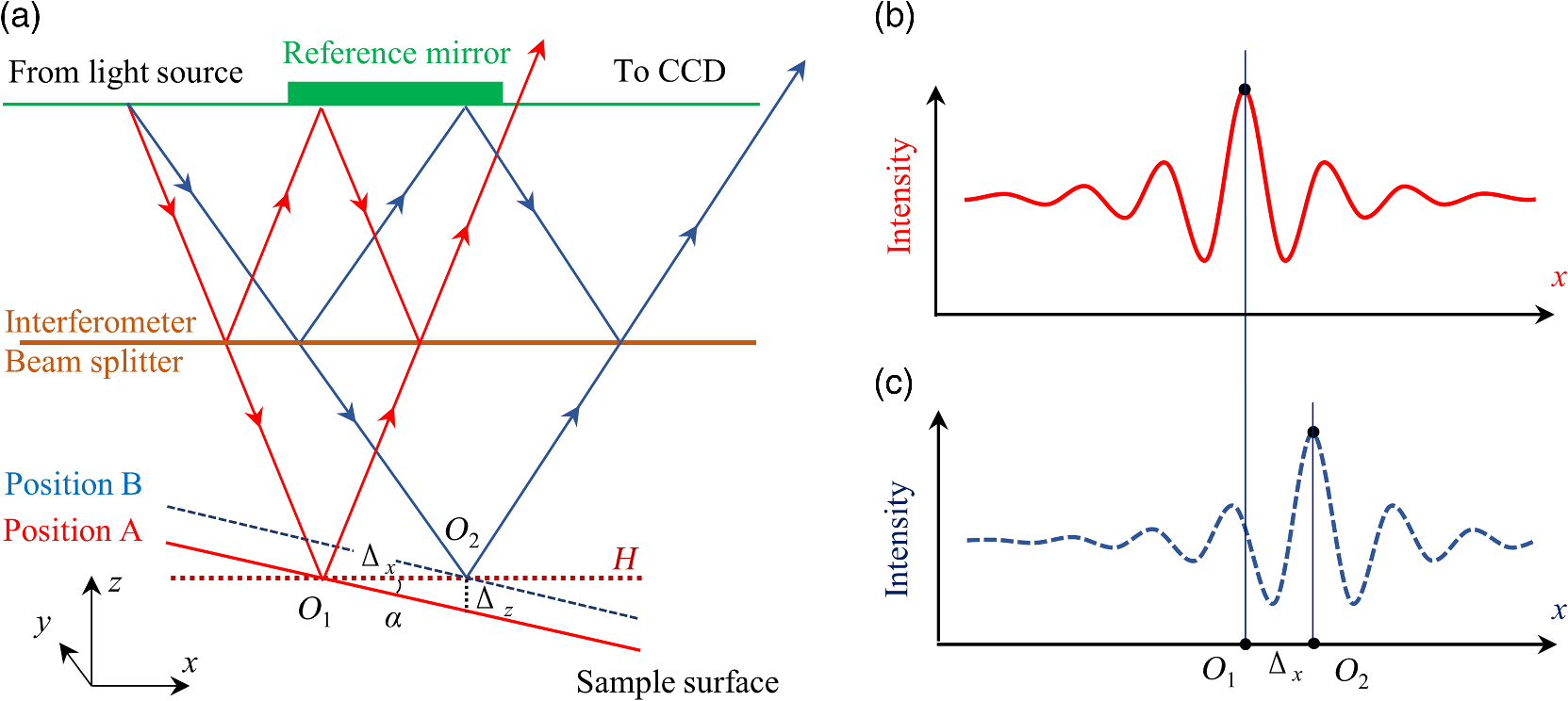 Measurement of nanoscale displacements using a Mirau white-light