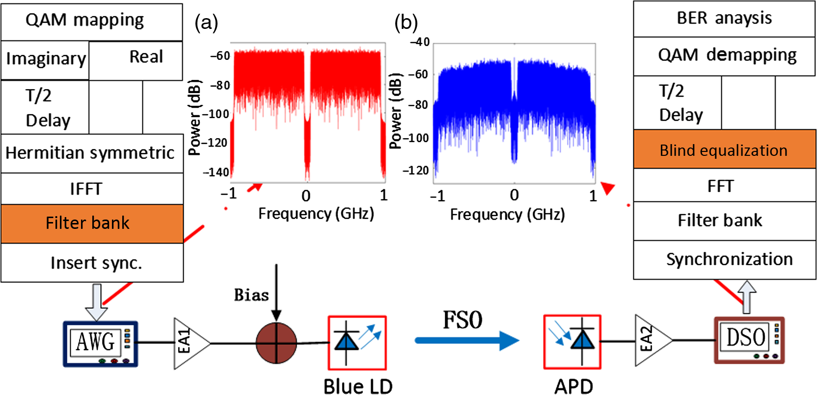 Experimental demonstration of blind equalization for OFDM/OQAM-VLC