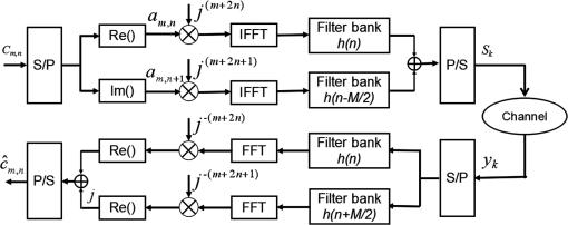Experimental demonstration of blind equalization for OFDM