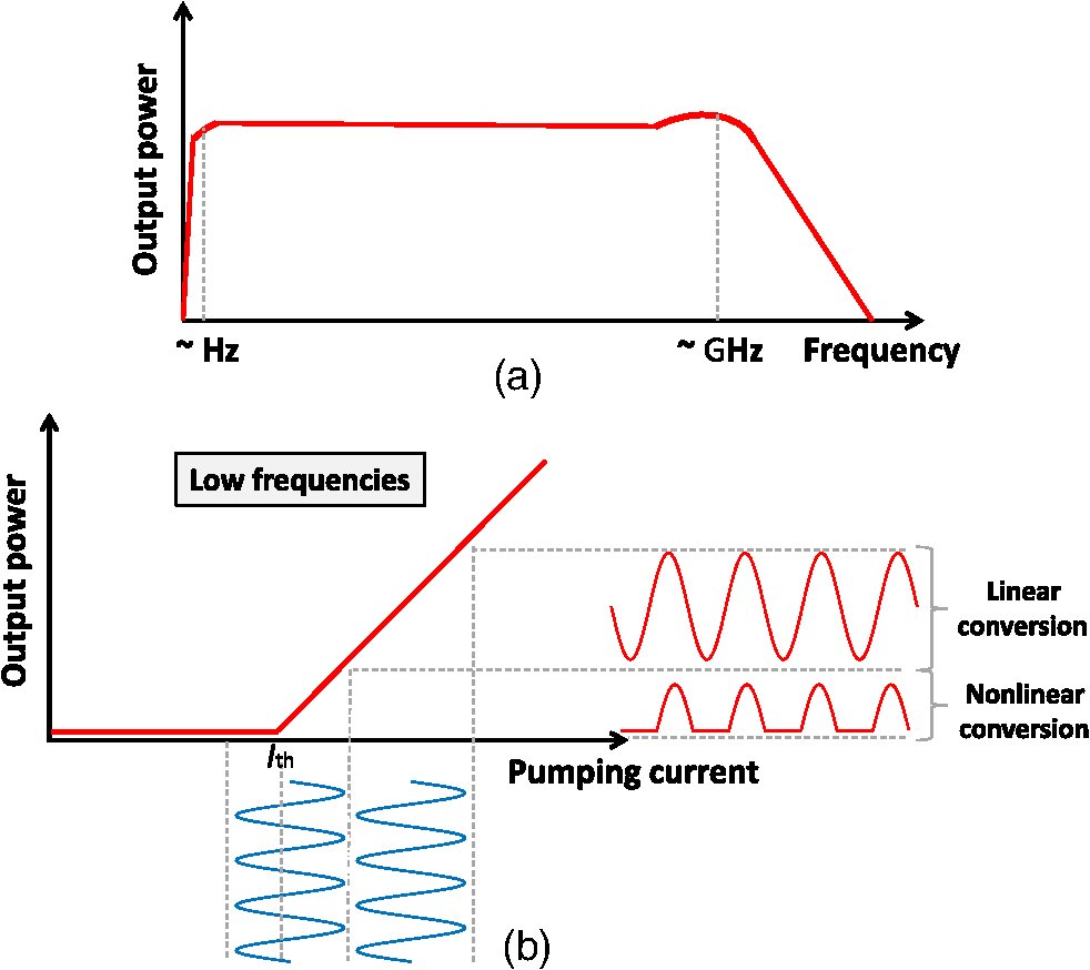 Experimental direct modulation of a laser diode with a van