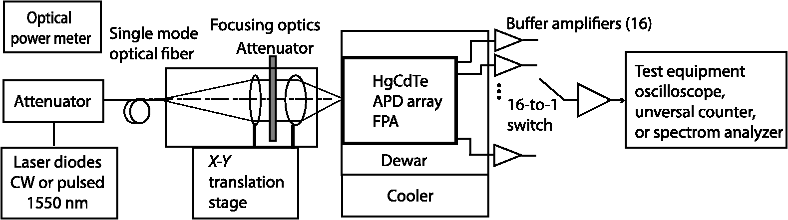 HgCdTe avalanche photodiode array detectors with single