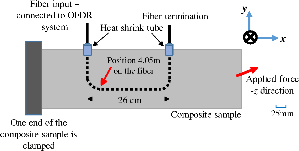 Spatially continuous strain monitoring using distributed fiber optic
