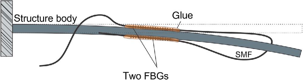 Multiparameter fiber-optic sensors: a review