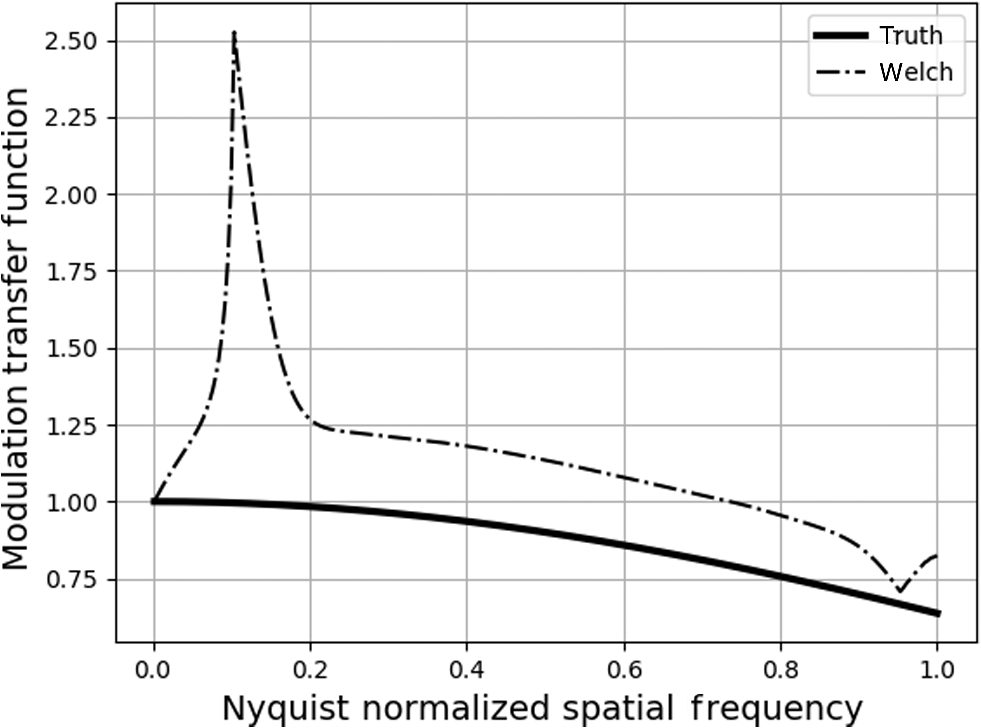 Investigation of speckle imagery spectral estimation challenges for