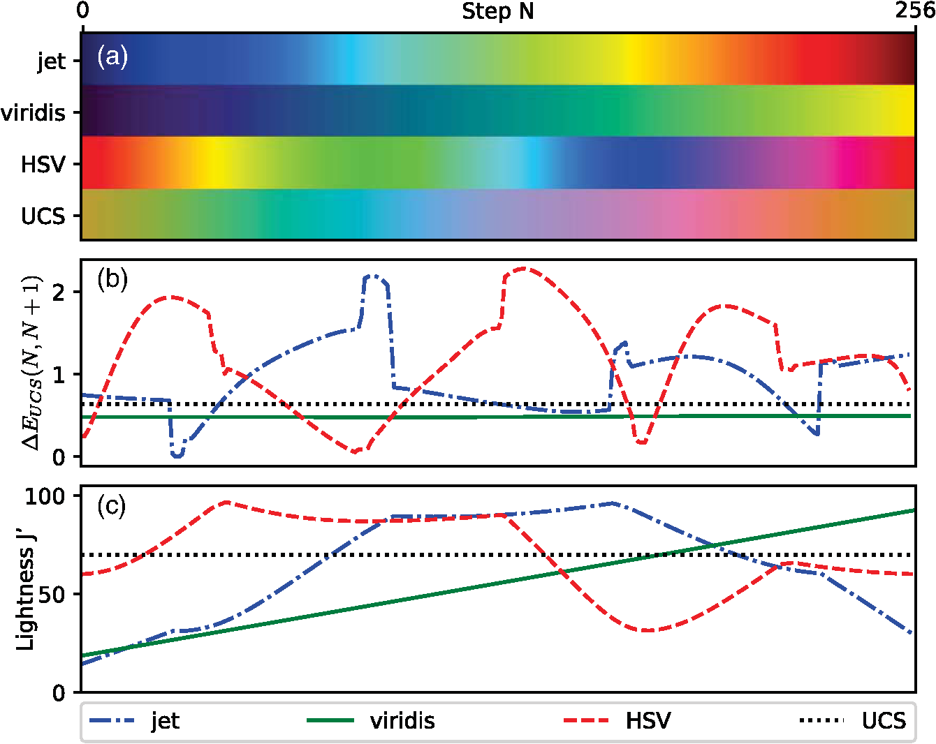 Review of visualization methods for passive polarization imaging