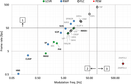 Instrumentation for solar spectropolarimetry: state of the