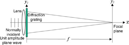 Understanding diffraction grating behavior: including