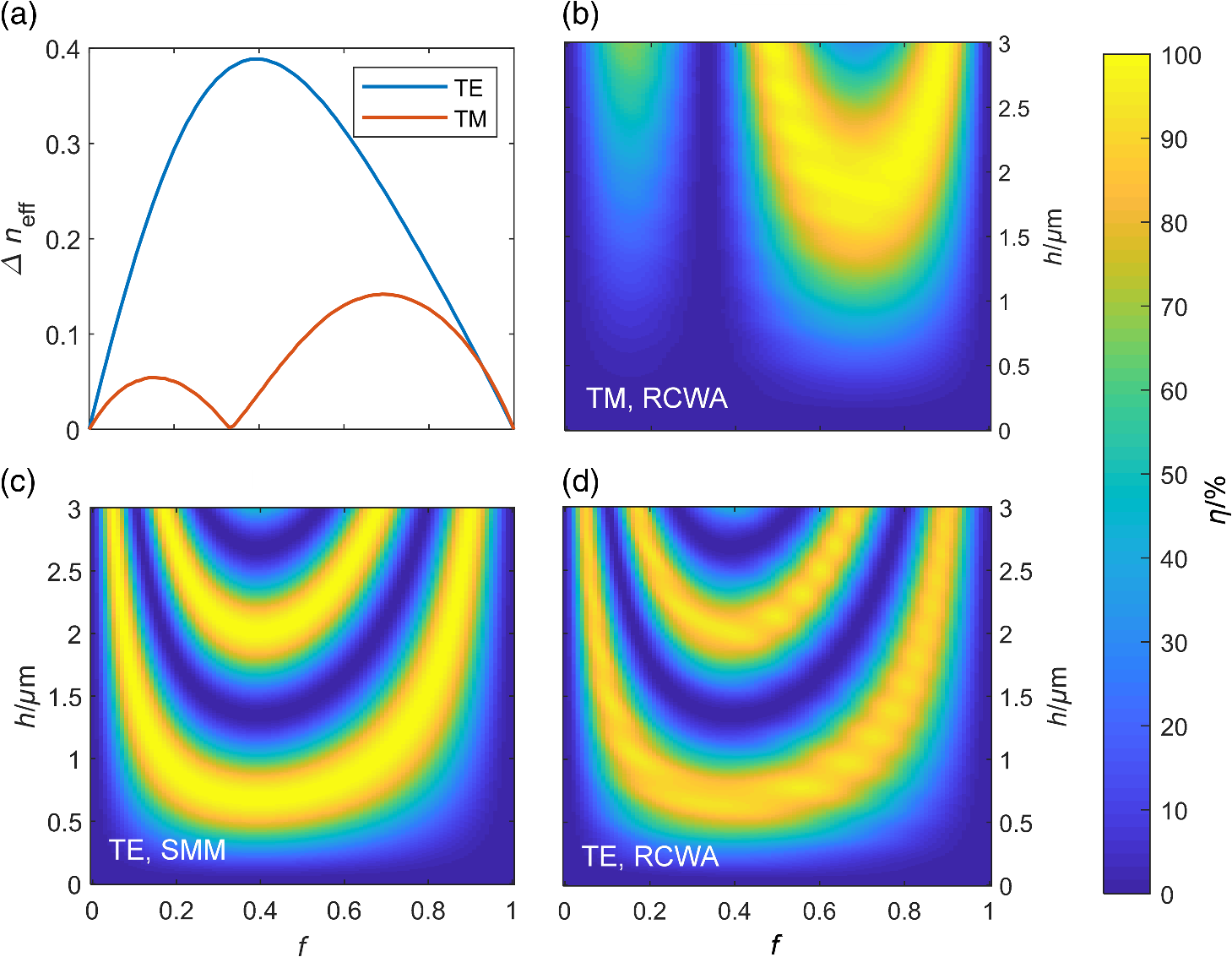 Reactive ion beam etching of highly dispersive, high-efficiency
