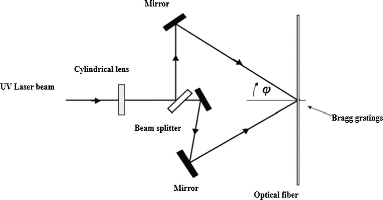 Fiber Bragg Grating Sensors For Monitoring Of Physical Parameters A Comprehensive Review