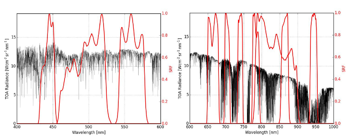 Novel techniques for the analysis of the TOA radiometric uncertainty