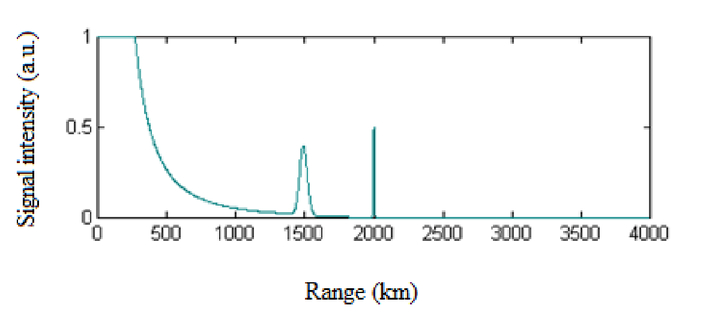 Measurements of profiles of aerosol/cloud in the lower atmosphere