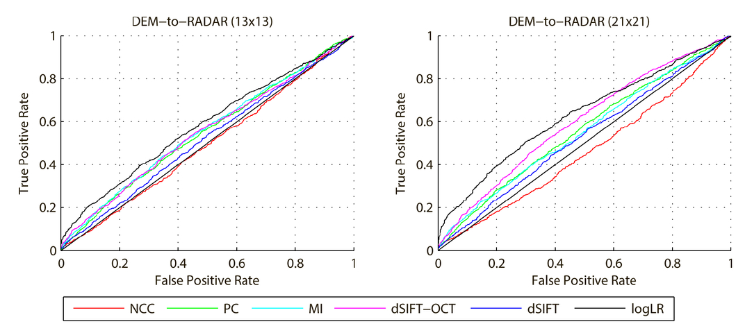 Statistical power of intensity- and feature-based similarity