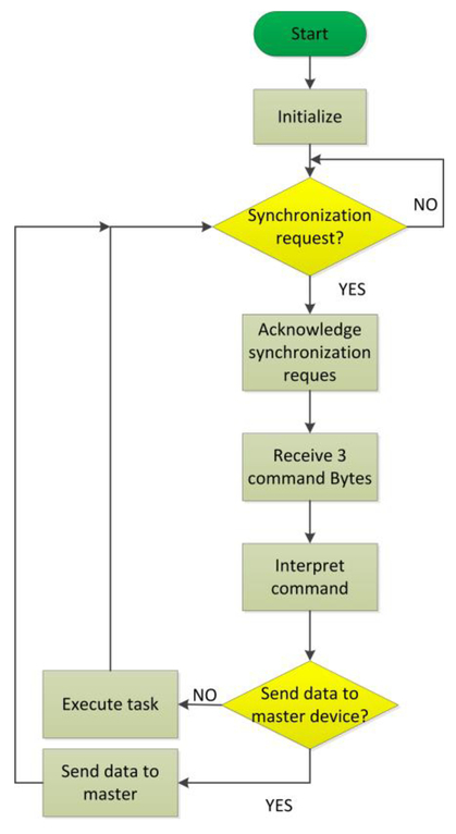 Universal system for the automation of test setups