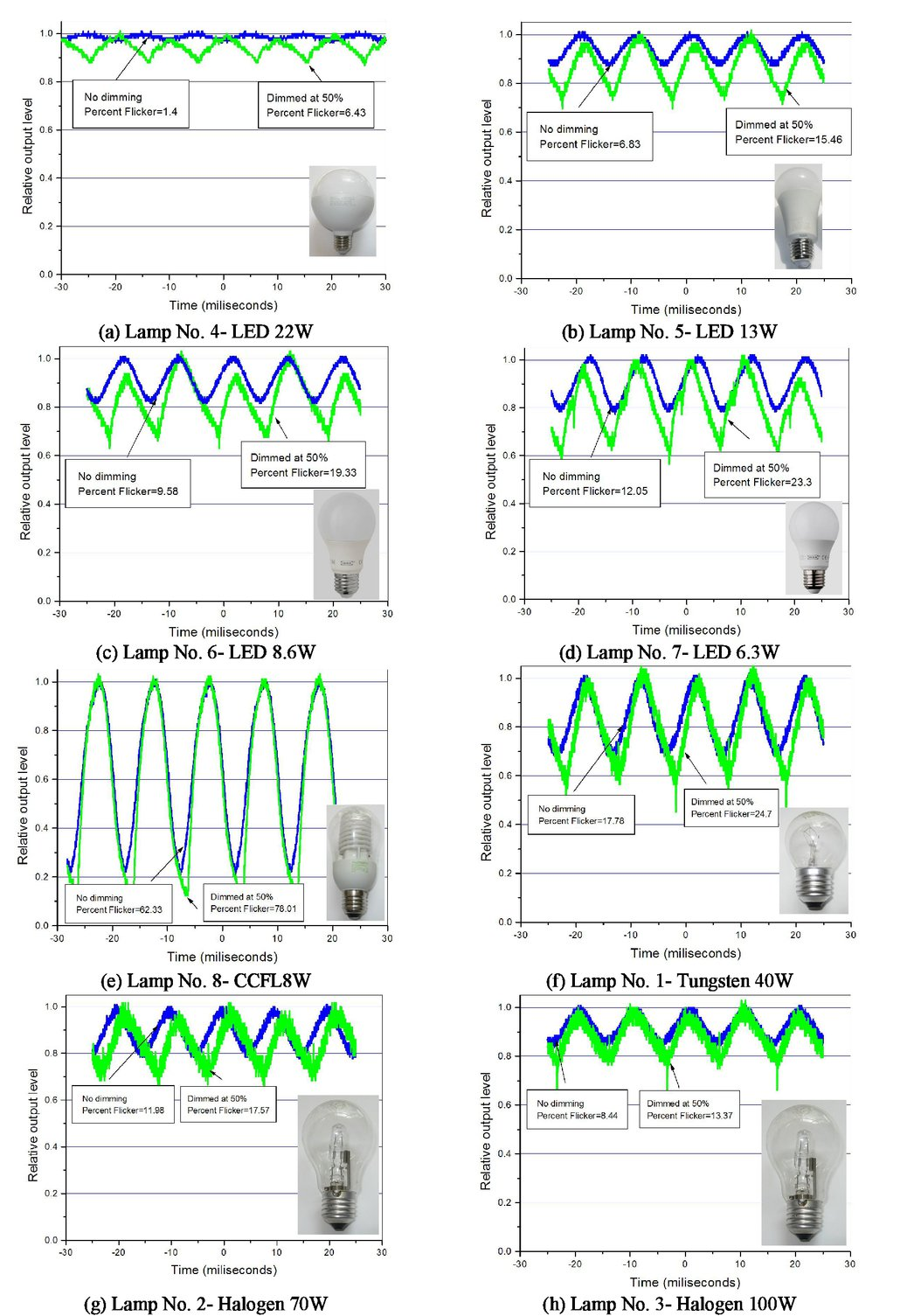 Comparative Studies On Dimming Capabilities Of Retrofit Led Lamps Triac Based Lamp Dimmer 00113 Psisdg10010 100102z Page 7 1