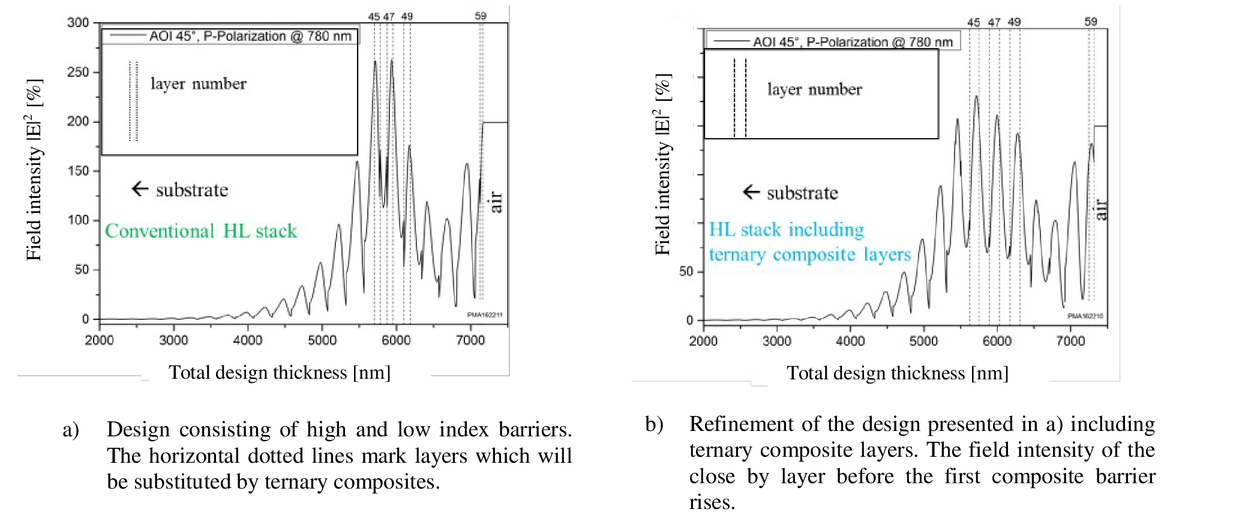 Improved LIDT values for dielectric dispersive compensating mirrors