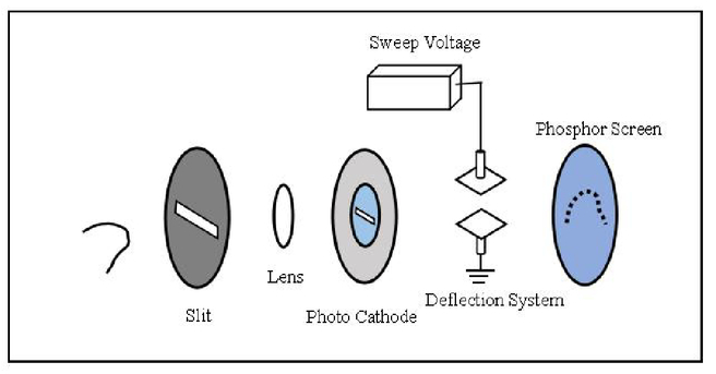 Research of nonlinear simulation on sweep voltage of streak tube
