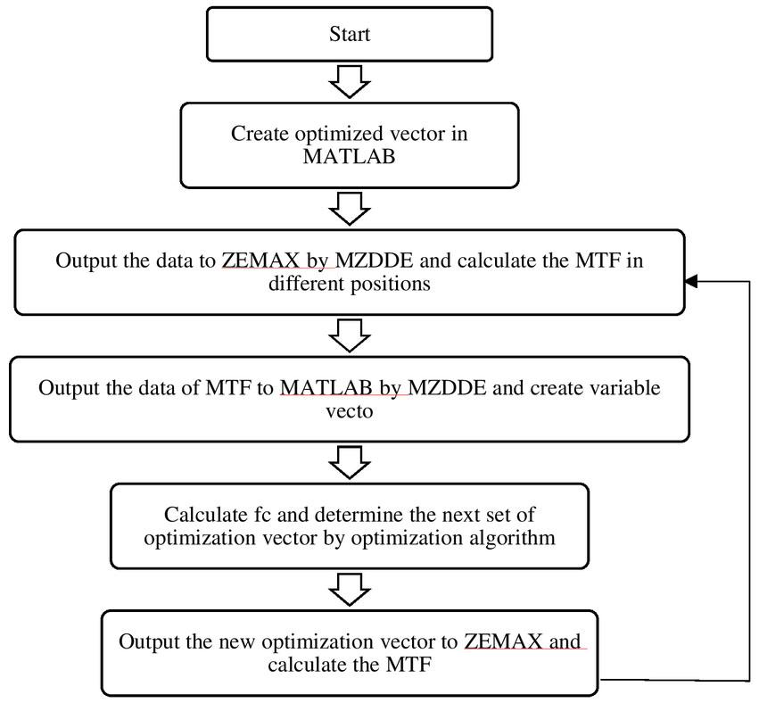 Optimization technique of wavefront coding system based on ZEMAX
