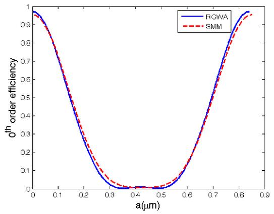 High-density grating pair for displacement measurement