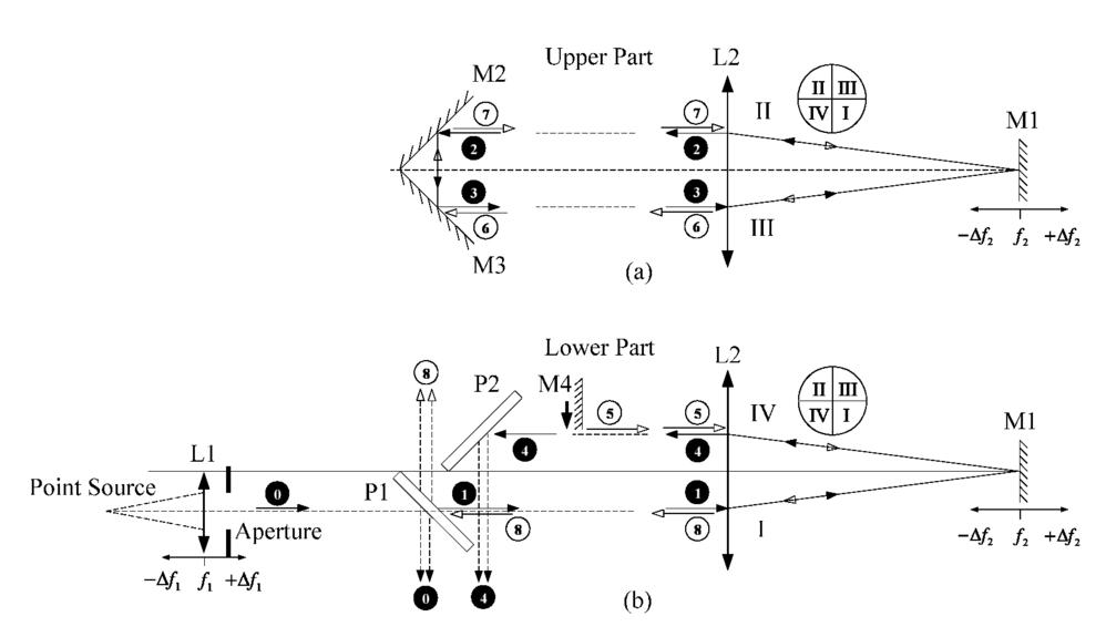 Quadrant-division technique for differential sensitivity