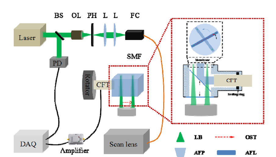 Rotary-scanning optical resolution photoacoustic microscopy