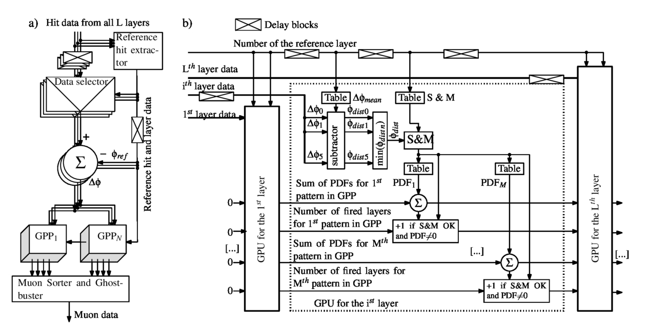 Automatic Latency Equalization In Vhdl Implemented Complex Pipelined Data Sync Engineering Schematics 00230 Psisdg10031 1003145 Page 3 1