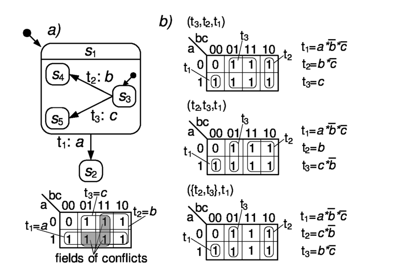 A method of transition conflict resolving in hierarchical control 00237psisdg10031100314jpage41g fandeluxe Images