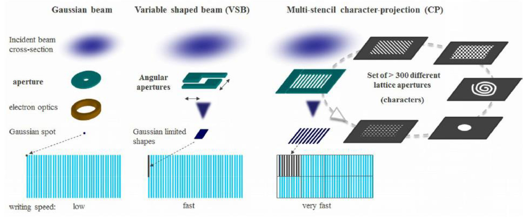 Advanced photomask fabrication by e-beam lithography for mask