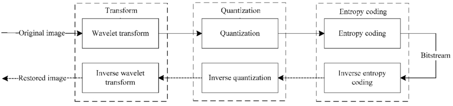 Research of image compression algorithm based on wavelet transformation