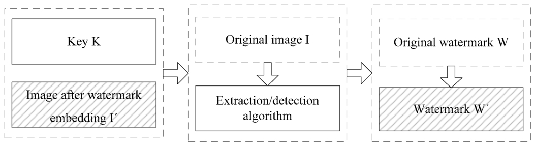 Research of digital image watermarking algorithm based on DCT