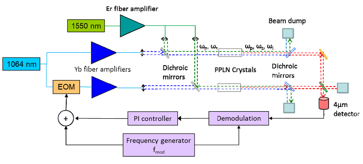 Coherent combining of fiber-laser-pumped 3 4 µm frequency