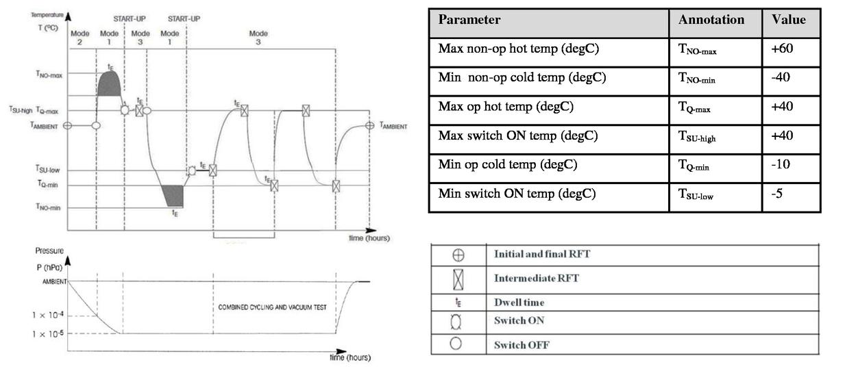 Radiation-resistant optical fiber amplifiers for satellite