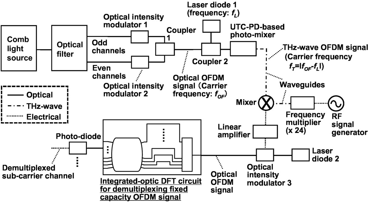 Demultiplexing Method Of Terahertz Wave Ofdm Sub Carrier Channels Figure 2 Rf 4 Receiver Circuit 00022 Psisdg10103 101031d Page 1