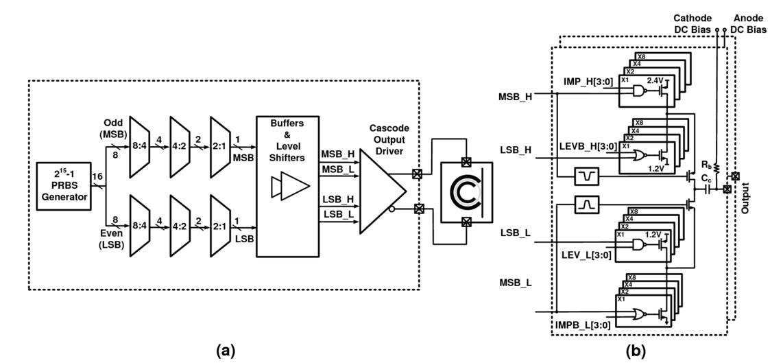 PAM4 silicon photonic microring resonator-based transceiver