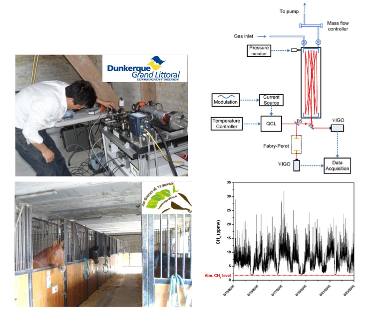 Monitoring of short-lived climate pollutants by laser