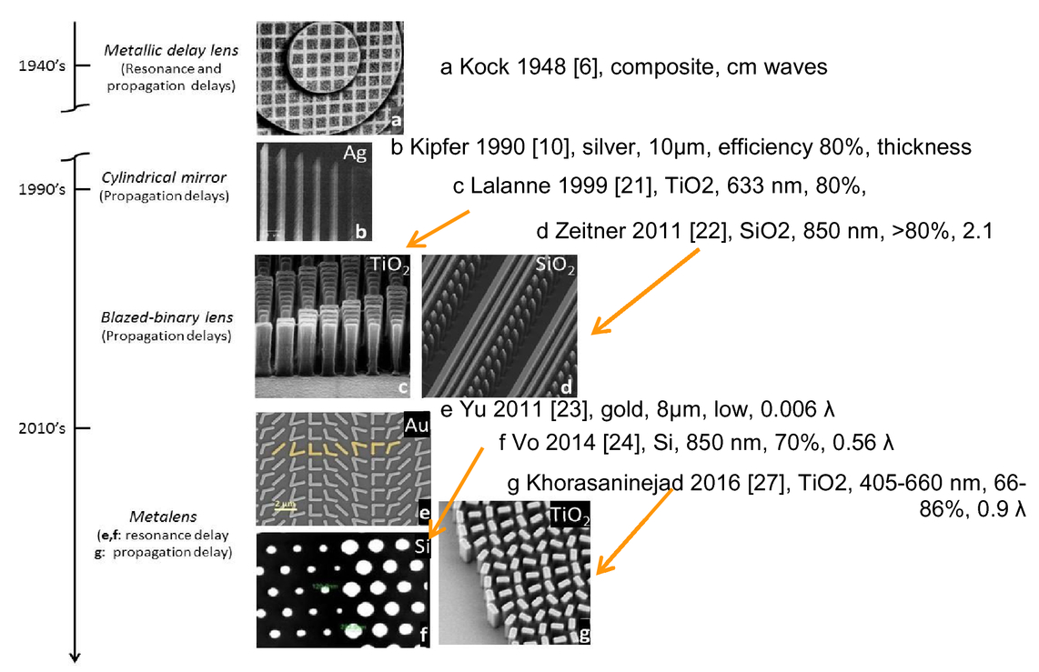 Metalenses at visible wavelengths an historical fresco 00401psisdg10113101130fpage31g fandeluxe Choice Image