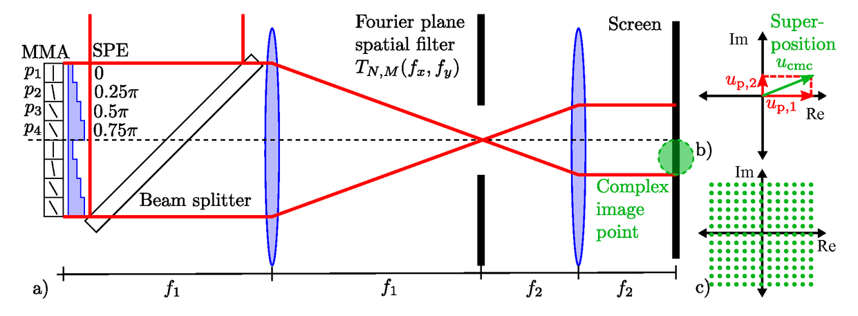 Concept for the fast modulation of light in amplitude and phase