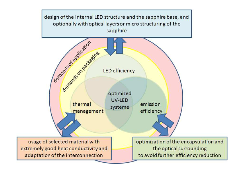 Influence of interconnection on the long-term reliability of