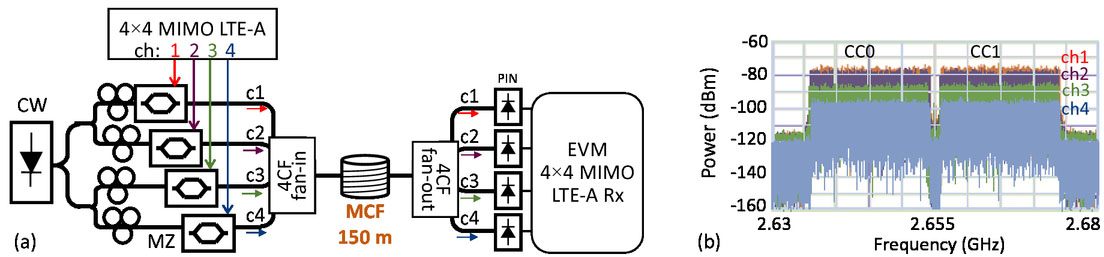 Bidirectional MIMO and SISO 3GPP LTE-advanced fronthaul