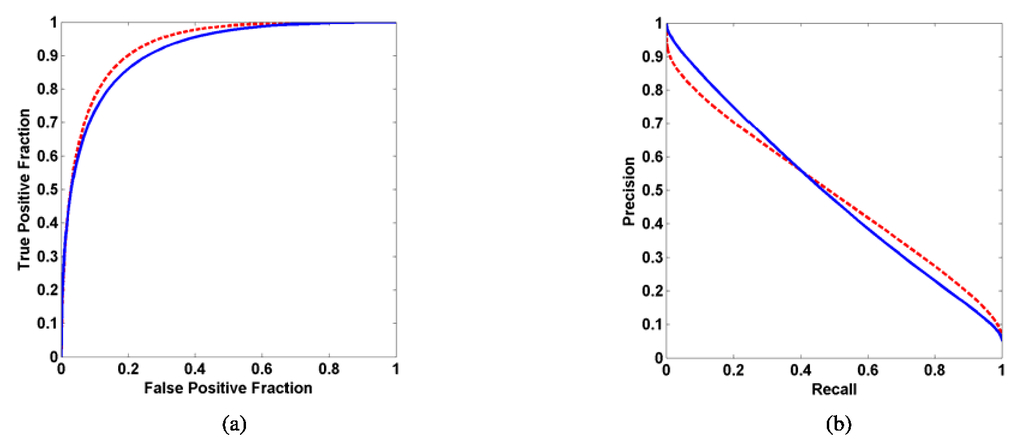 Comparison of two classifiers when the data sets are imbalanced: the